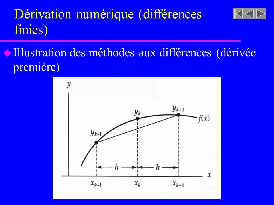 Dérivation numérique (différences finies) u Illustration des méthodes aux différences (dérivée première)
