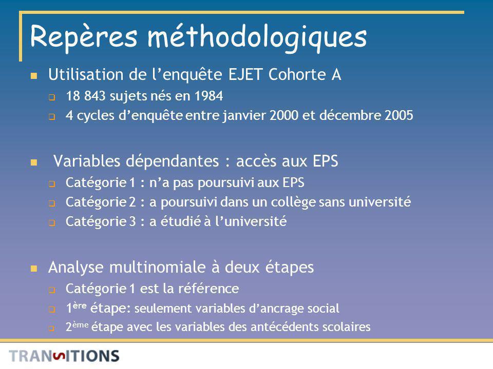 Repères méthodologiques Utilisation de lenquête EJET Cohorte A 18 843 sujets nés en 1984 4 cycles denquête entre janvier 2000 et décembre 2005 Variabl