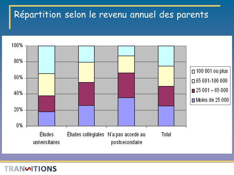 Répartition selon le revenu annuel des parents