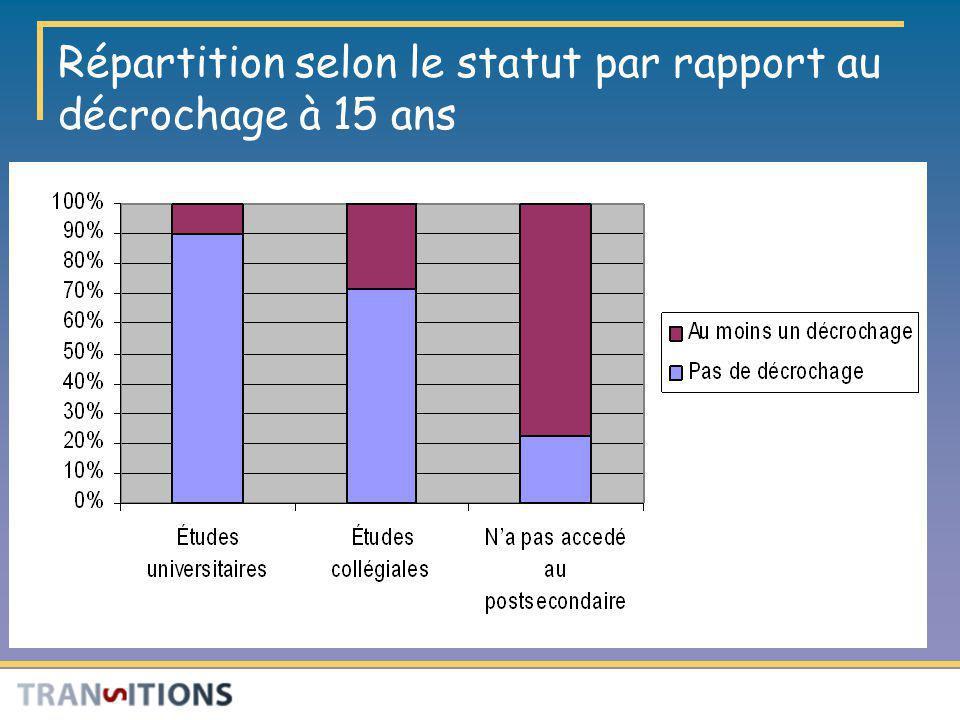 Répartition selon le statut par rapport au décrochage à 15 ans