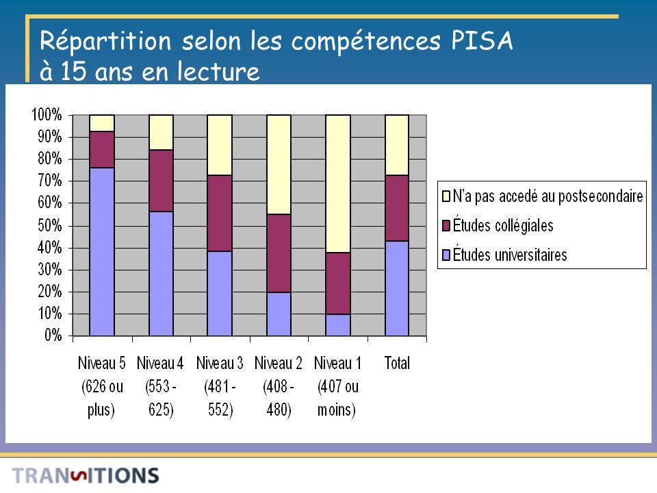 Répartition selon les compétences PISA à 15 ans en lecture
