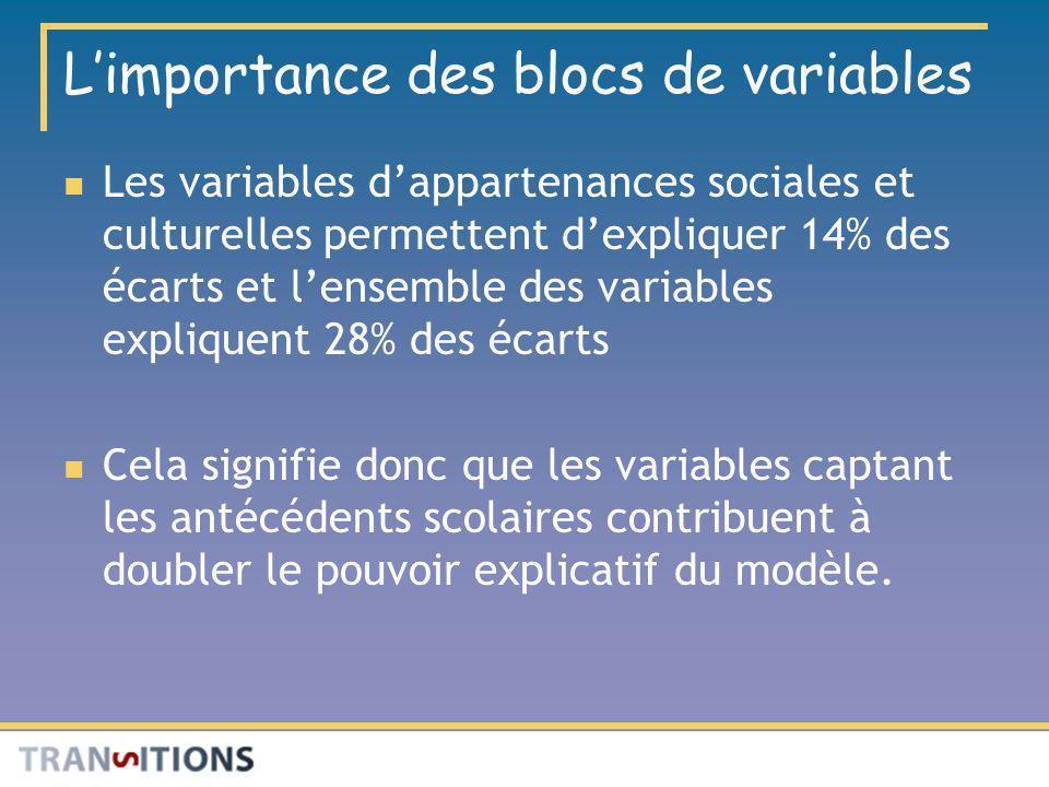 Limportance des blocs de variables Les variables dappartenances sociales et culturelles permettent dexpliquer 14% des écarts et lensemble des variable