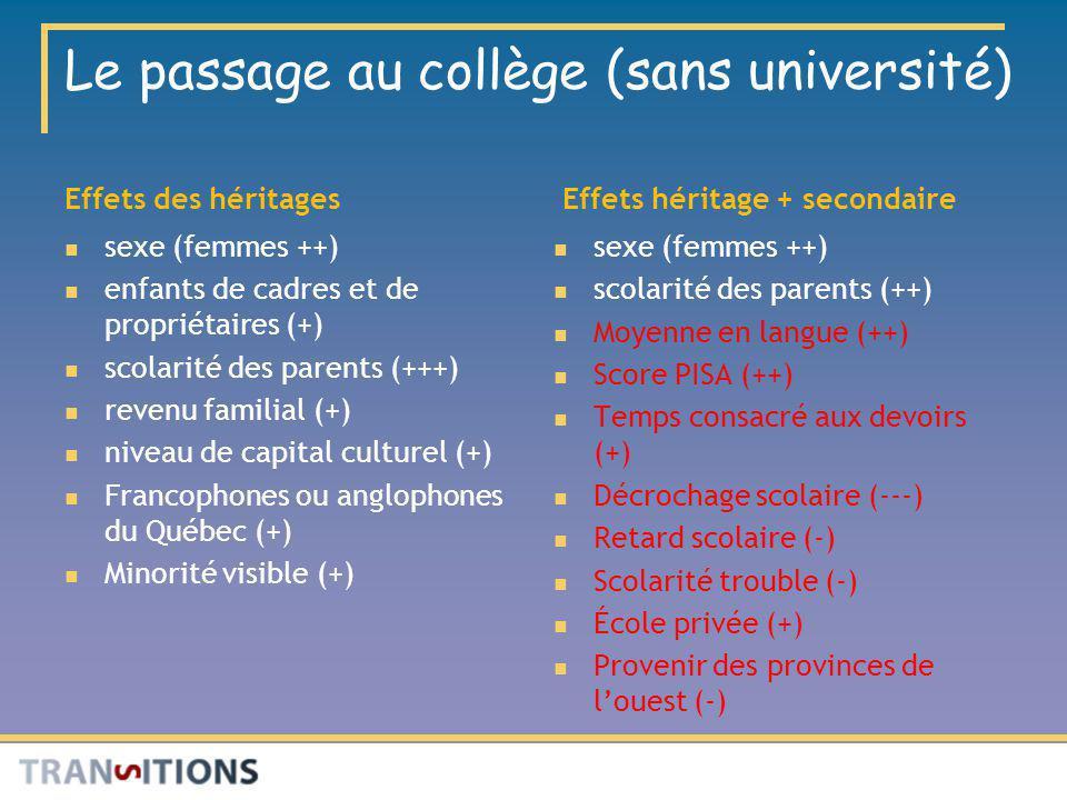 Le passage au collège (sans université) Effets des héritages sexe (femmes ++) enfants de cadres et de propriétaires (+) scolarité des parents (+++) re