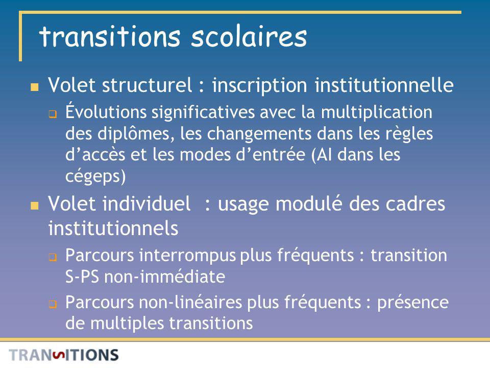 transitions scolaires Volet structurel : inscription institutionnelle Évolutions significatives avec la multiplication des diplômes, les changements d