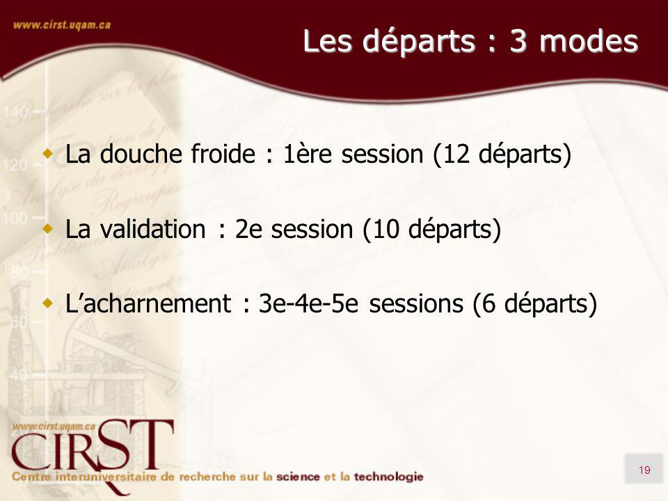 19 Les départs : 3 modes La douche froide : 1ère session (12 départs) La validation : 2e session (10 départs) Lacharnement : 3e-4e-5e sessions (6 départs)