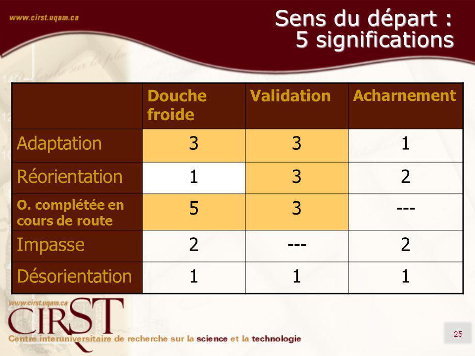 25 Sens du départ : 5 significations Douche froide Validation Acharnement Adaptation331 Réorientation132 O. complétée en cours de route 53--- Impasse2