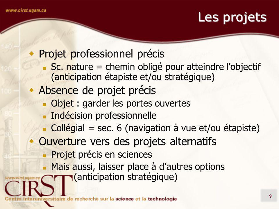 9 Les projets Projet professionnel précis Sc. nature = chemin obligé pour atteindre lobjectif (anticipation étapiste et/ou stratégique) Absence de pro