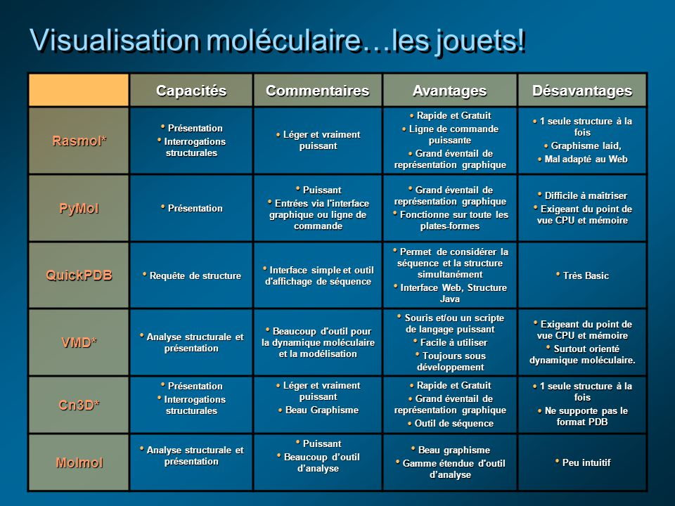 Visualisation moléculaire…les jouets.