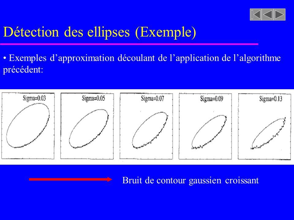 Détection des ellipses (Exemple) Le vecteur a 0 optimal correspond au vecteur propre associé à la seule valeur propre négative découlant du système su