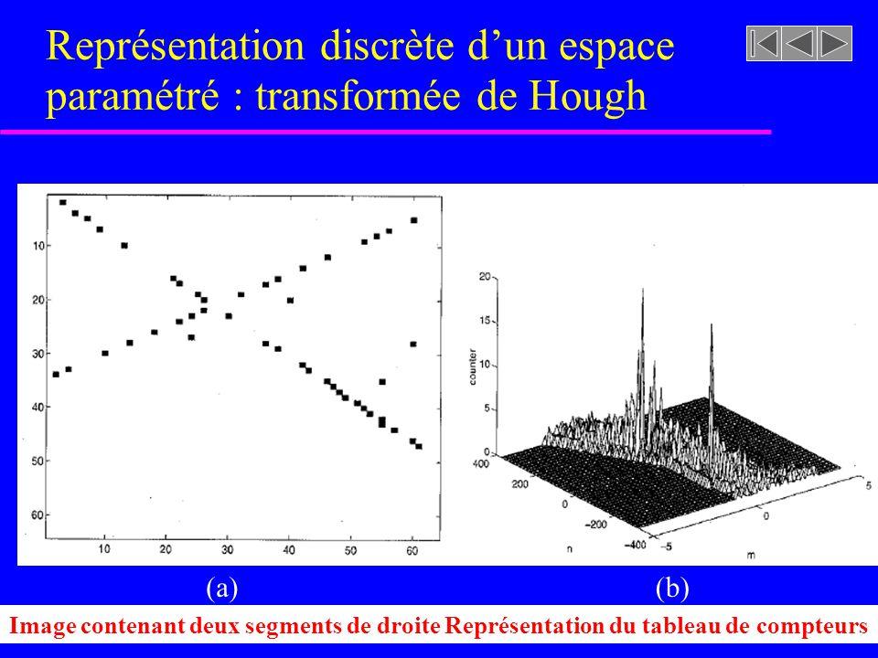 Figure 7.16 [rf. GONZALEZ, p. 435] Représentation discrète dun espace paramétré : transformée de Hough Tableau de compteurs de points colinéaires