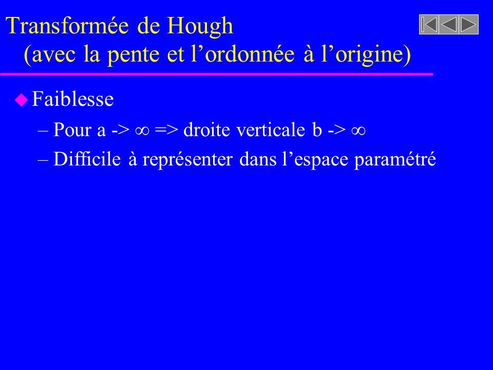 Figure 7.16 [rf. GONZALEZ, p. 435] Représentation discrète dun espace paramétré : transformée de Hough Image contenant deux segments de droite Représe