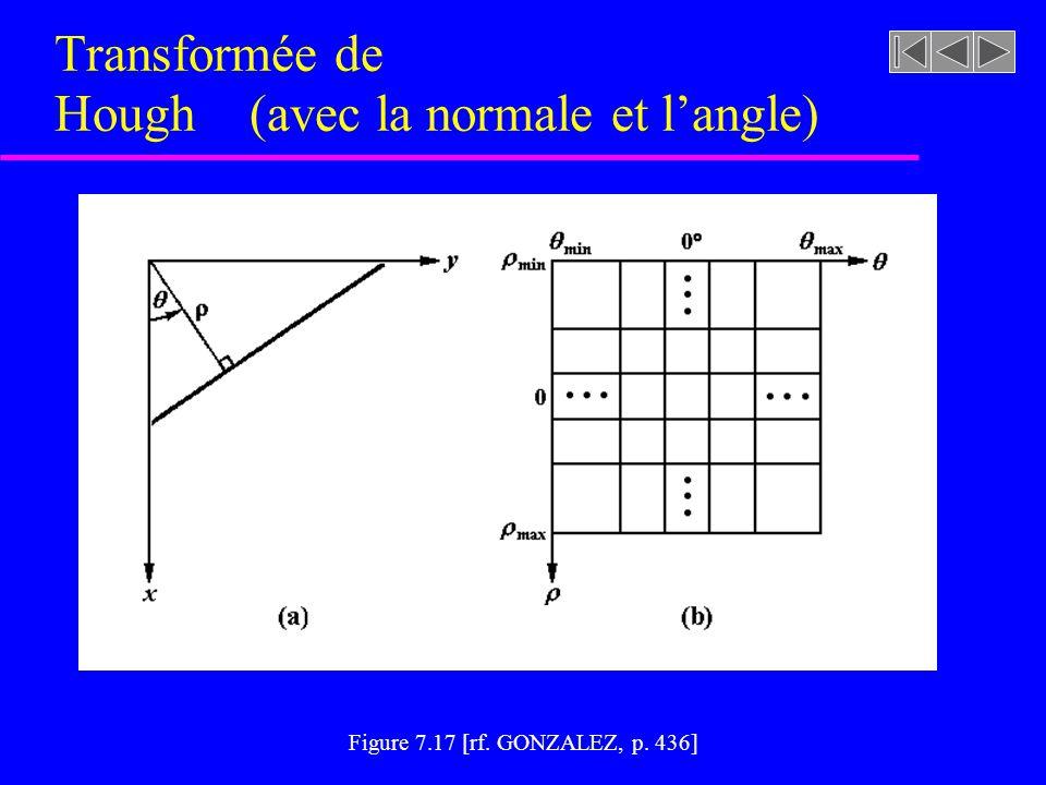 Transformée de Hough (avec la pente et lordonnée à lorigine) u Faiblesse –Pour a -> => droite verticale b -> –Difficile à représenter dans lespace par