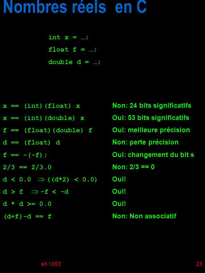sif-105323 x == (int)(float) x Non: 24 bits significatifs x == (int)(double) x Oui: 53 bits significatifs f == (float)(double) f Oui: meilleure précision d == (float) d Non: perte précision f == -(-f); Oui: changement du bit s 2/3 == 2/3.0 Non: 2/3 == 0 d < 0.0 ((d*2) < 0.0) Oui.