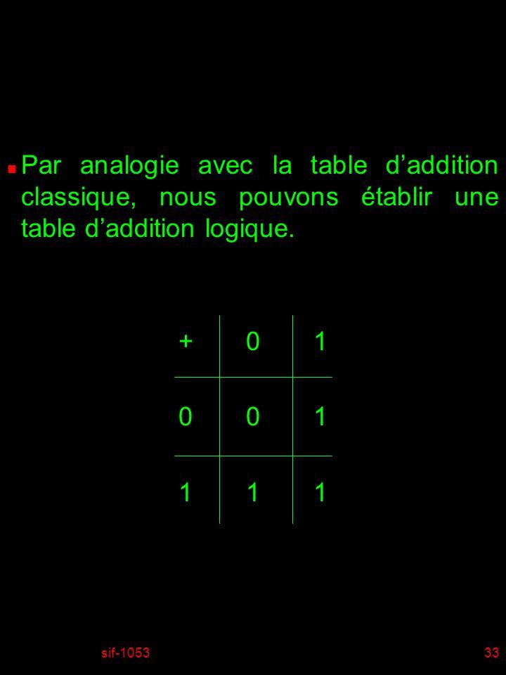 sif-105333 n Par analogie avec la table daddition classique, nous pouvons établir une table daddition logique. +01 001 111