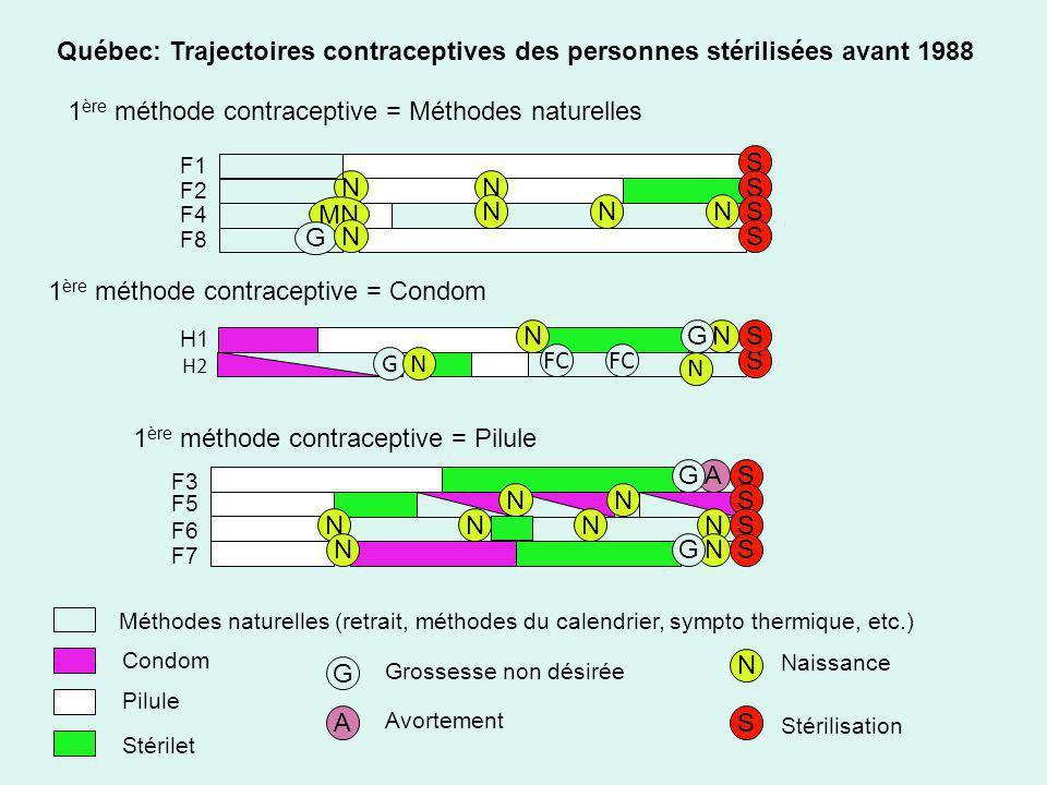 S S S NN NNN S S NS S NNS S NG NNNN SNG A G N Québec: Trajectoires contraceptives des personnes stérilisées avant 1988 1 ère méthode contraceptive = M