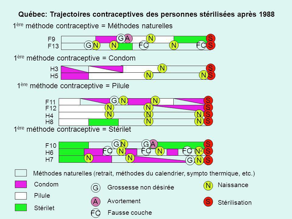 SN N NS S Québec: Trajectoires contraceptives des personnes stérilisées après 1988 1 ère méthode contraceptive = Méthodes naturelles 1 ère méthode con