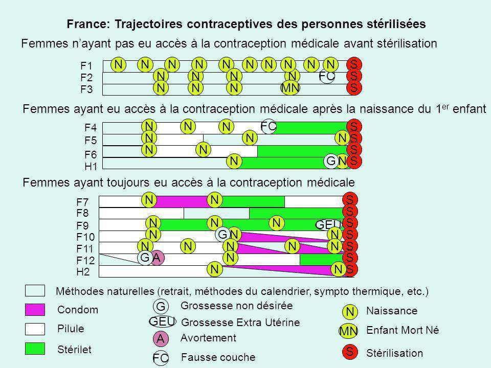 SN N NS S France: Trajectoires contraceptives des personnes stérilisées Femmes nayant pas eu accès à la contraception médicale avant stérilisation Fem