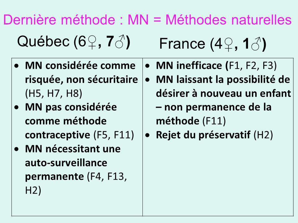 Dernière méthode : MN = Méthodes naturelles Québec (6, 7) France (4, 1) MN considérée comme risquée, non sécuritaire (H5, H7, H8) MN pas considérée co