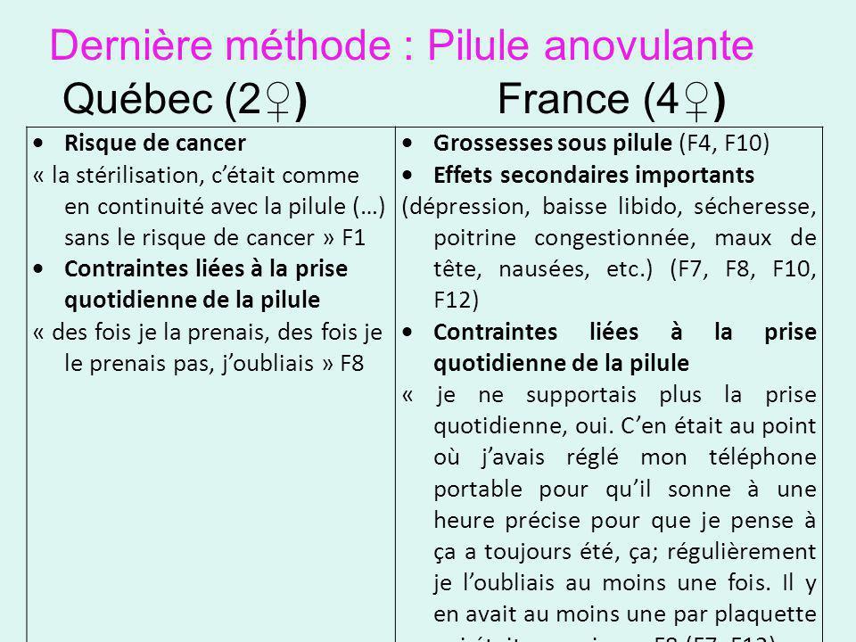 Dernière méthode : Pilule anovulante Québec (2)France (4) Risque de cancer « la stérilisation, cétait comme en continuité avec la pilule (…) sans le r