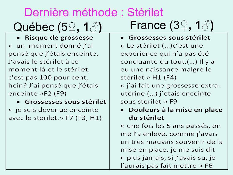 Dernière méthode : Stérilet Québec (5, 1) France (3, 1)