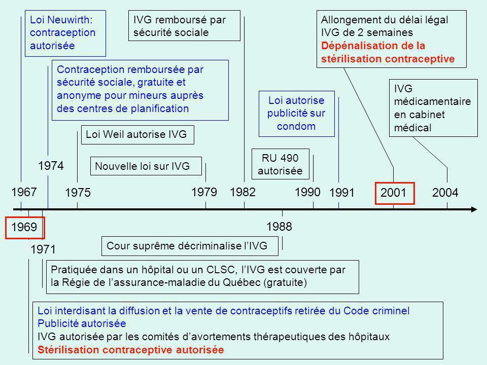 Loi Neuwirth: contraception autorisée 1967 Loi interdisant la diffusion et la vente de contraceptifs retirée du Code criminel Publicité autorisée IVG