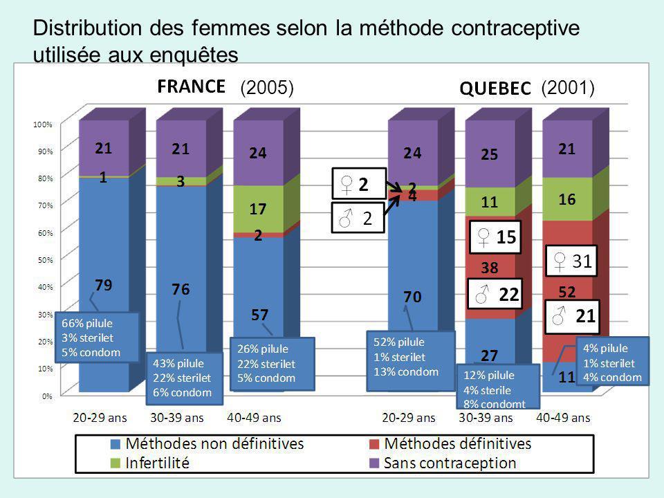 Distribution des femmes selon la méthode contraceptive utilisée aux enquêtes (2005)(2001)