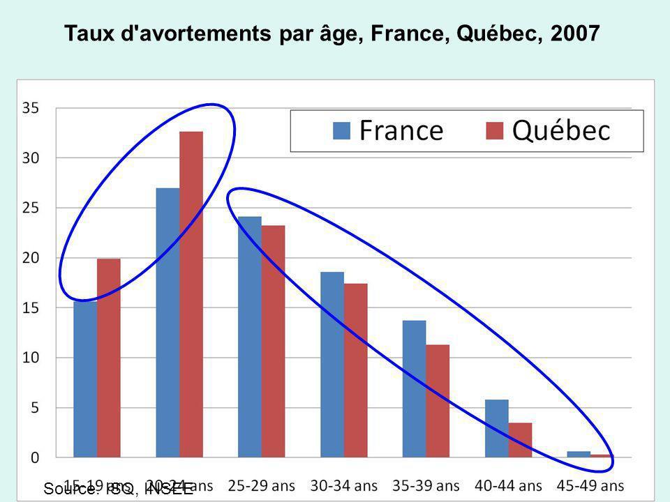 Taux d'avortements par âge, France, Québec, 2007 Source: ISQ, INSEE