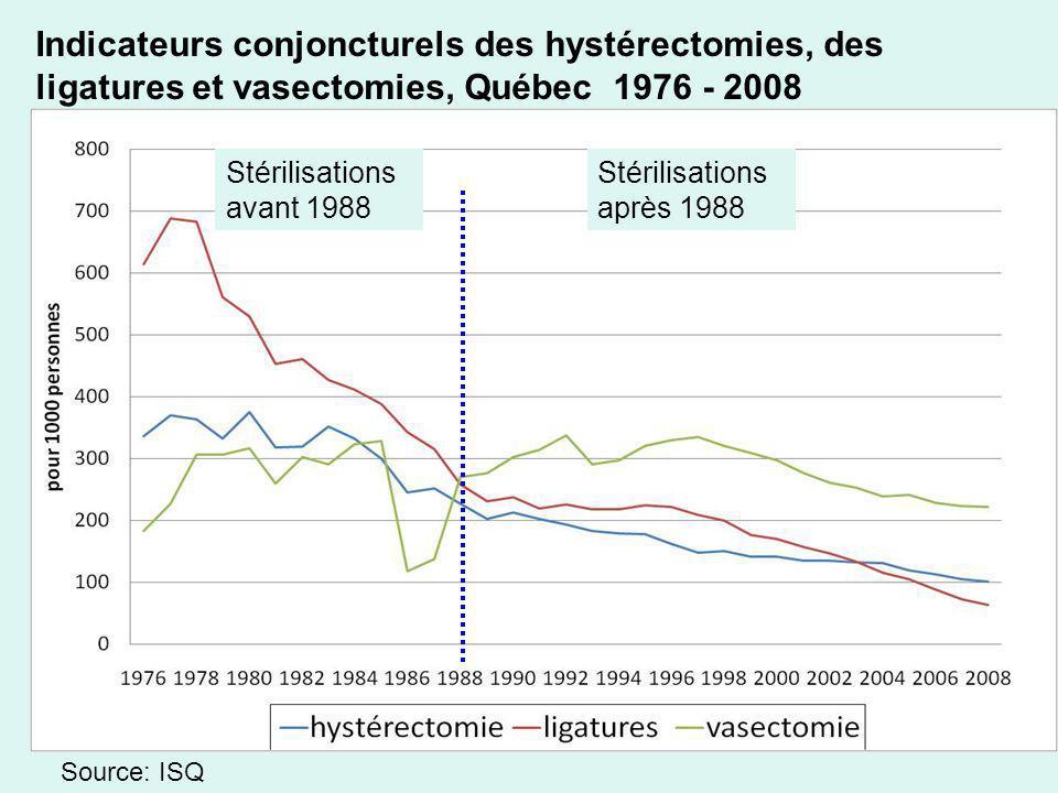 Indicateurs conjoncturels des hystérectomies, des ligatures et vasectomies, Québec 1976 - 2008 Stérilisations avant 1988 Stérilisations après 1988 Sou