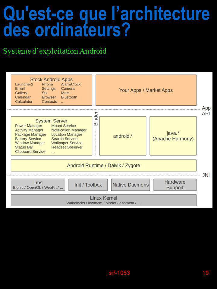 sif-105319 Qu'est-ce que larchitecture des ordinateurs? Système dexploitation Android