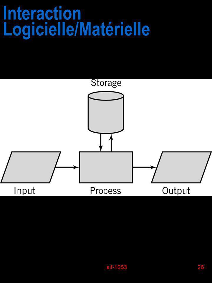 sif-105326 Interaction Logicielle/Matérielle