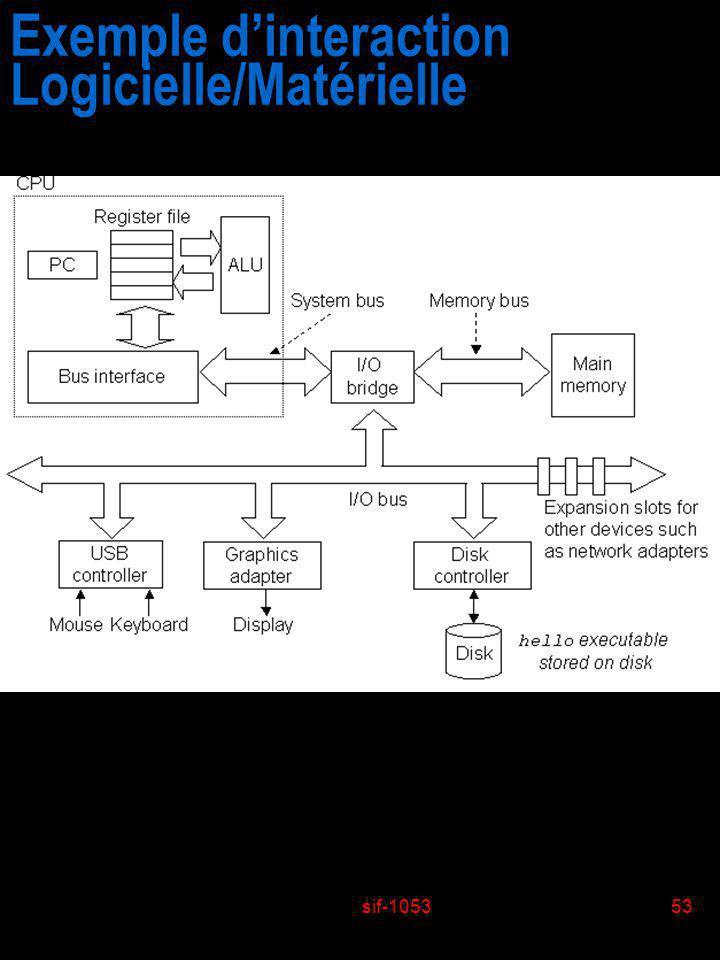 sif-105353 Exemple dinteraction Logicielle/Matérielle
