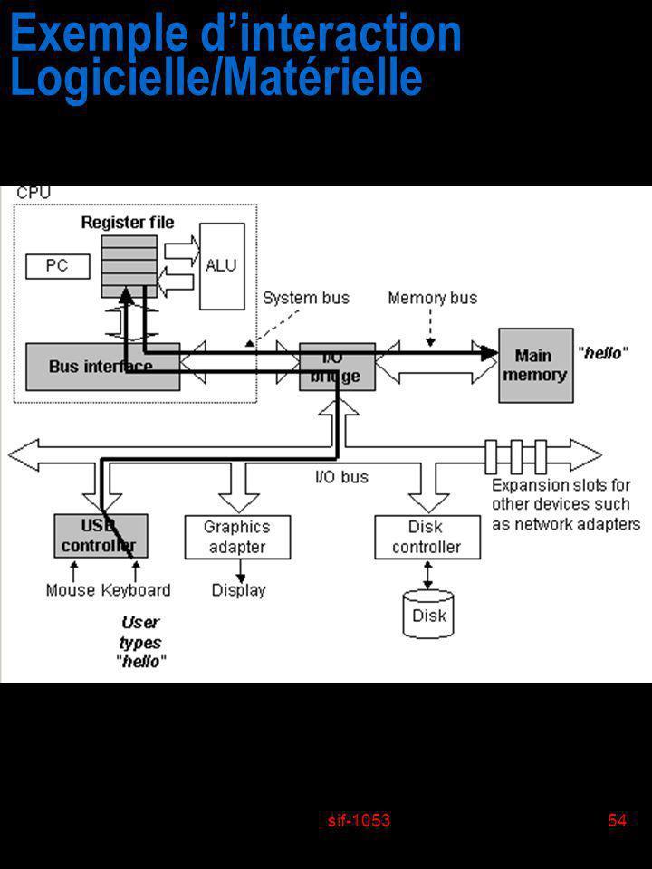 sif-105354 Exemple dinteraction Logicielle/Matérielle
