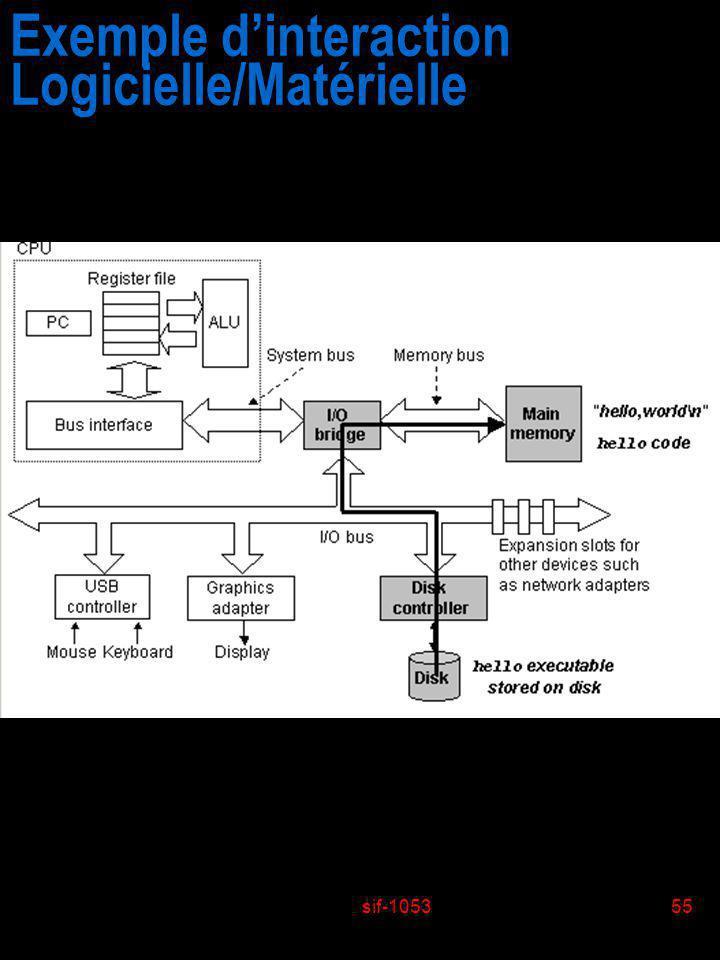 sif-105355 Exemple dinteraction Logicielle/Matérielle
