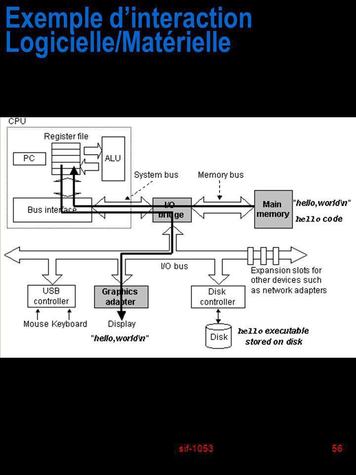 sif-105356 Exemple dinteraction Logicielle/Matérielle