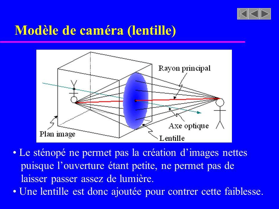 Modèle de caméra (lentille) Le sténopé ne permet pas la création dimages nettes puisque louverture étant petite, ne permet pas de laisser passer assez