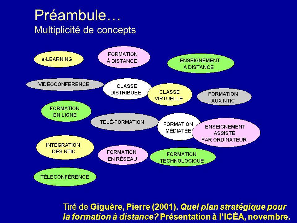 © 2004 Marc Couture Préambule… Multiplicité de concepts Tiré de Giguère, Pierre (2001). Quel plan stratégique pour la formation à distance? Présentati