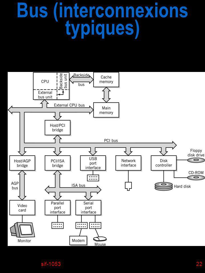 sif-105323 Le rôle de la mémoire principale (RAM) n Un programme doit être enregistré en mémoire avant le début de son exécution.