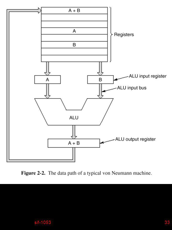 sif-105334 n Jusquà présent notre ordinateur exécute un programme initialement enregistré en mémoire centrale, portant sur des données également enregistrées en mémoire centrale, et les résultats sont rangés dans la mémoire au fur et à mesure de leur obtention.
