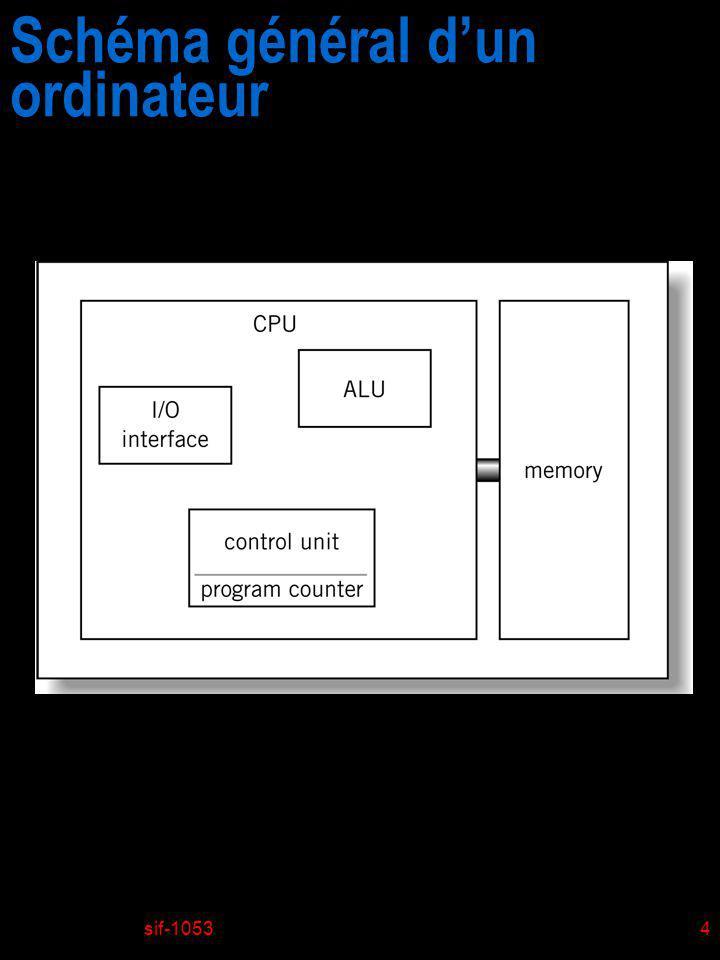 sif-10535 Schéma général dun ordinateur (Little Man Computer)