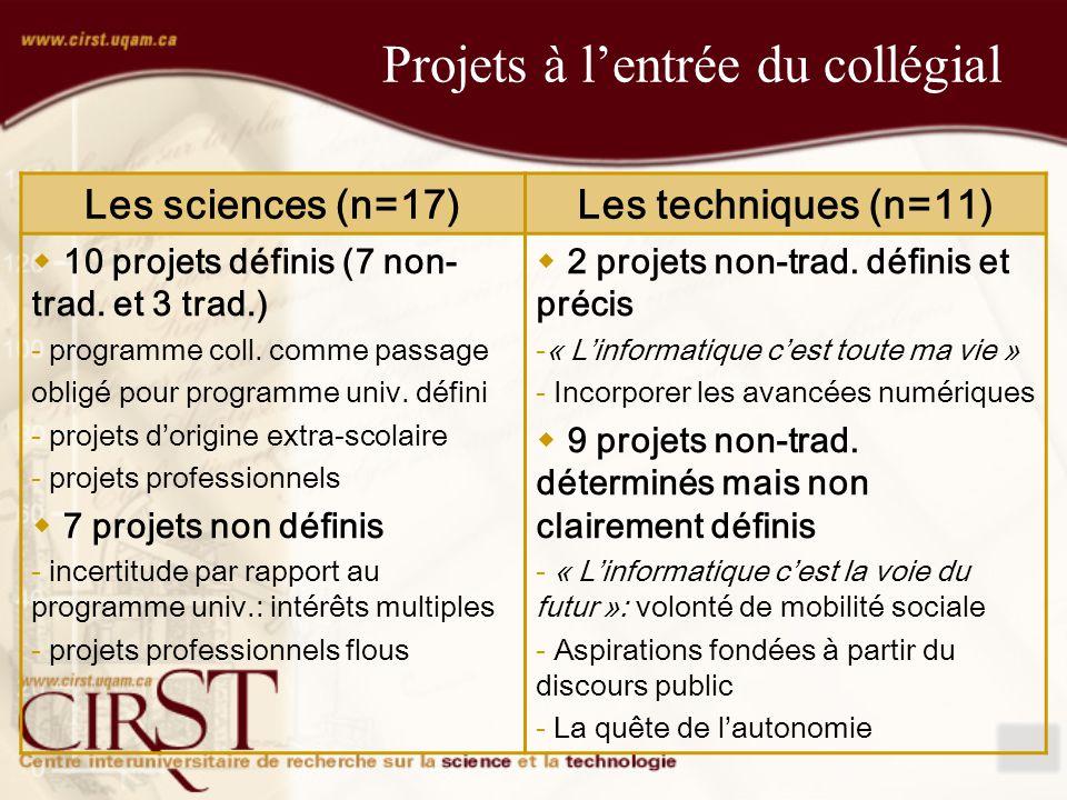 Projets à lentrée du collégial Les sciences (n=17)Les techniques (n=11) 10 projets définis (7 non- trad.