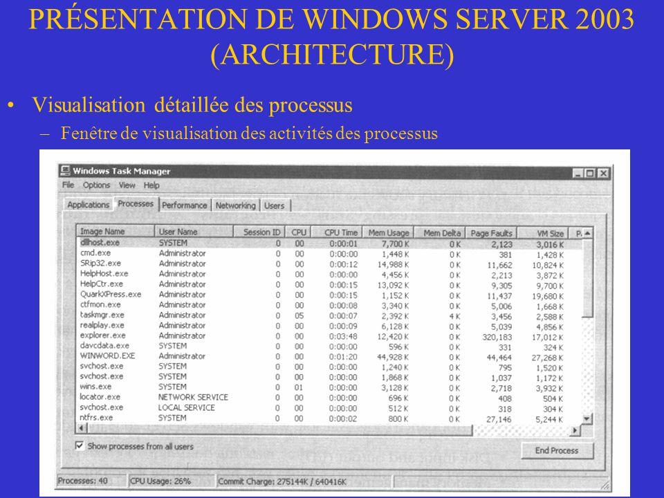 PRÉSENTATION DE WINDOWS SERVER 2003 (ARCHITECTURE) Visualisation détaillée des processus –Fenêtre de visualisation des activités des processus