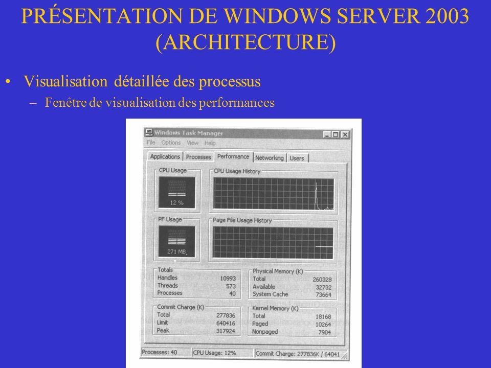 PRÉSENTATION DE WINDOWS SERVER 2003 (ARCHITECTURE) Visualisation détaillée des processus –Fenêtre de visualisation des performances