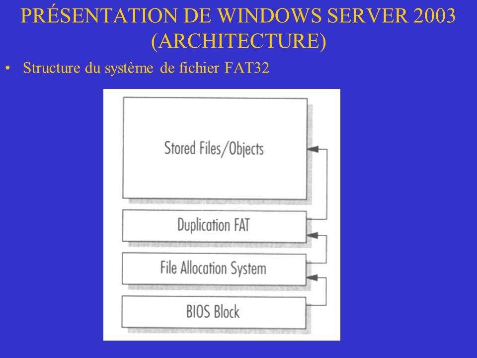 PRÉSENTATION DE WINDOWS SERVER 2003 (ARCHITECTURE) Structure du système de fichier FAT32