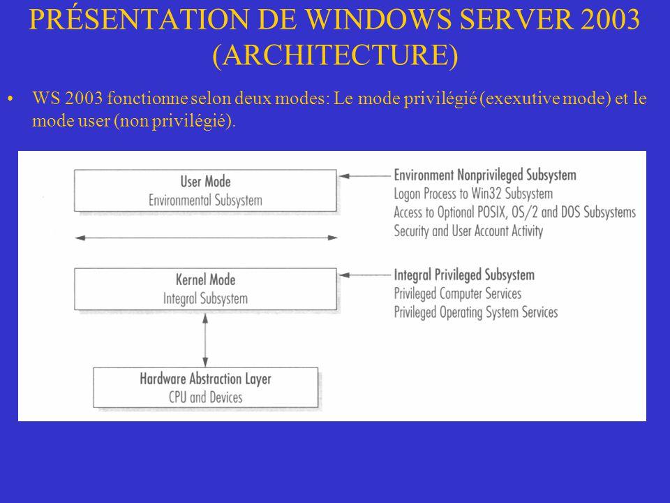 PRÉSENTATION DE WINDOWS SERVER 2003 (ARCHITECTURE) Mode noyau (executive) –WS 2003 découpe ses opérations en mode executive en cinq segments: Hardware Abstraction Layer (HAL) Micro noyau Pilotes de dispositifs Managers Tampons de services