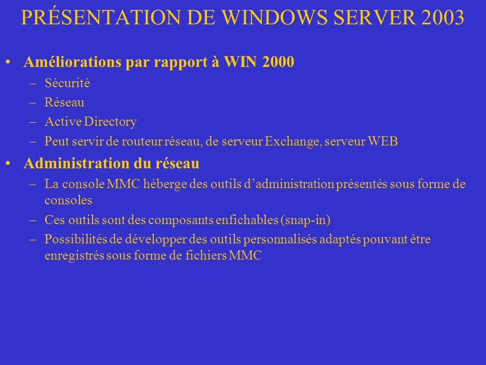 PRÉSENTATION DE WINDOWS SERVER 2003 Améliorations par rapport à WIN 2000 –Sécurité –Réseau –Active Directory –Peut servir de routeur réseau, de serveu