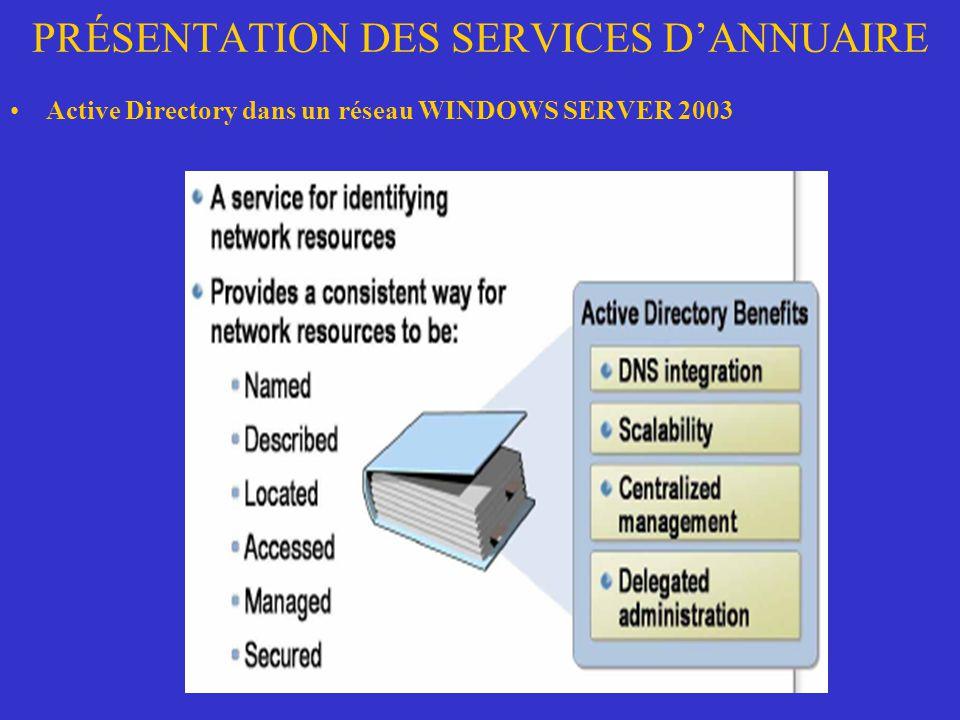 PRÉSENTATION DES SERVICES DANNUAIRE Active Directory dans un réseau WINDOWS SERVER 2003