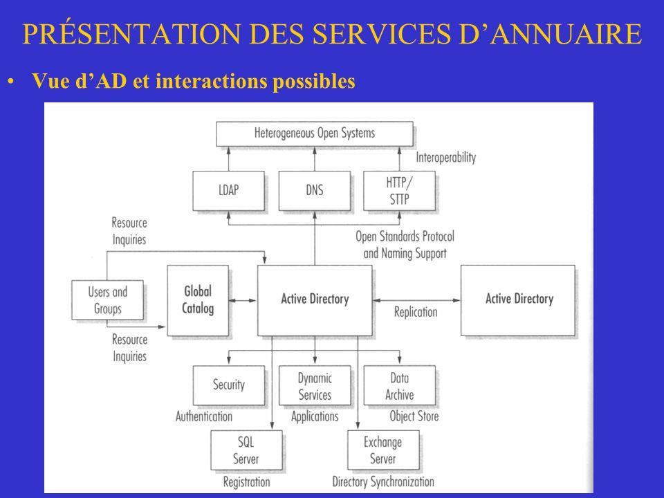 PRÉSENTATION DES SERVICES DANNUAIRE Vue dAD et interactions possibles