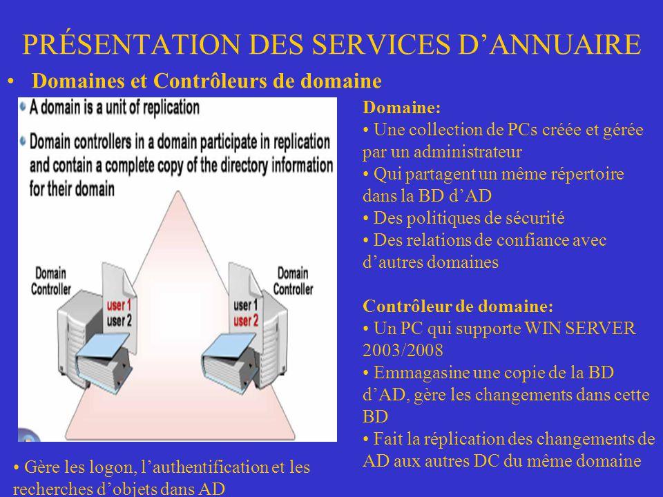 PRÉSENTATION DES SERVICES DANNUAIRE Domaines et Contrôleurs de domaine Domaine: Une collection de PCs créée et gérée par un administrateur Qui partage