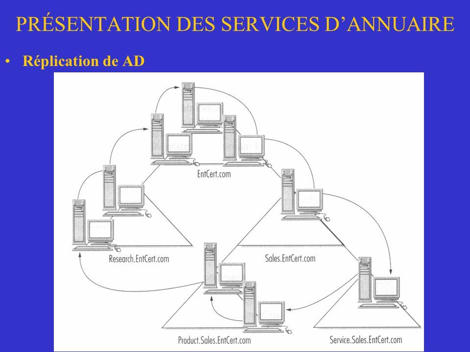 PRÉSENTATION DES SERVICES DANNUAIRE Réplication de AD