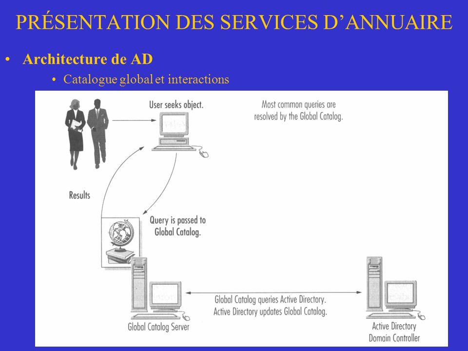 PRÉSENTATION DES SERVICES DANNUAIRE Architecture de AD Catalogue global et interactions